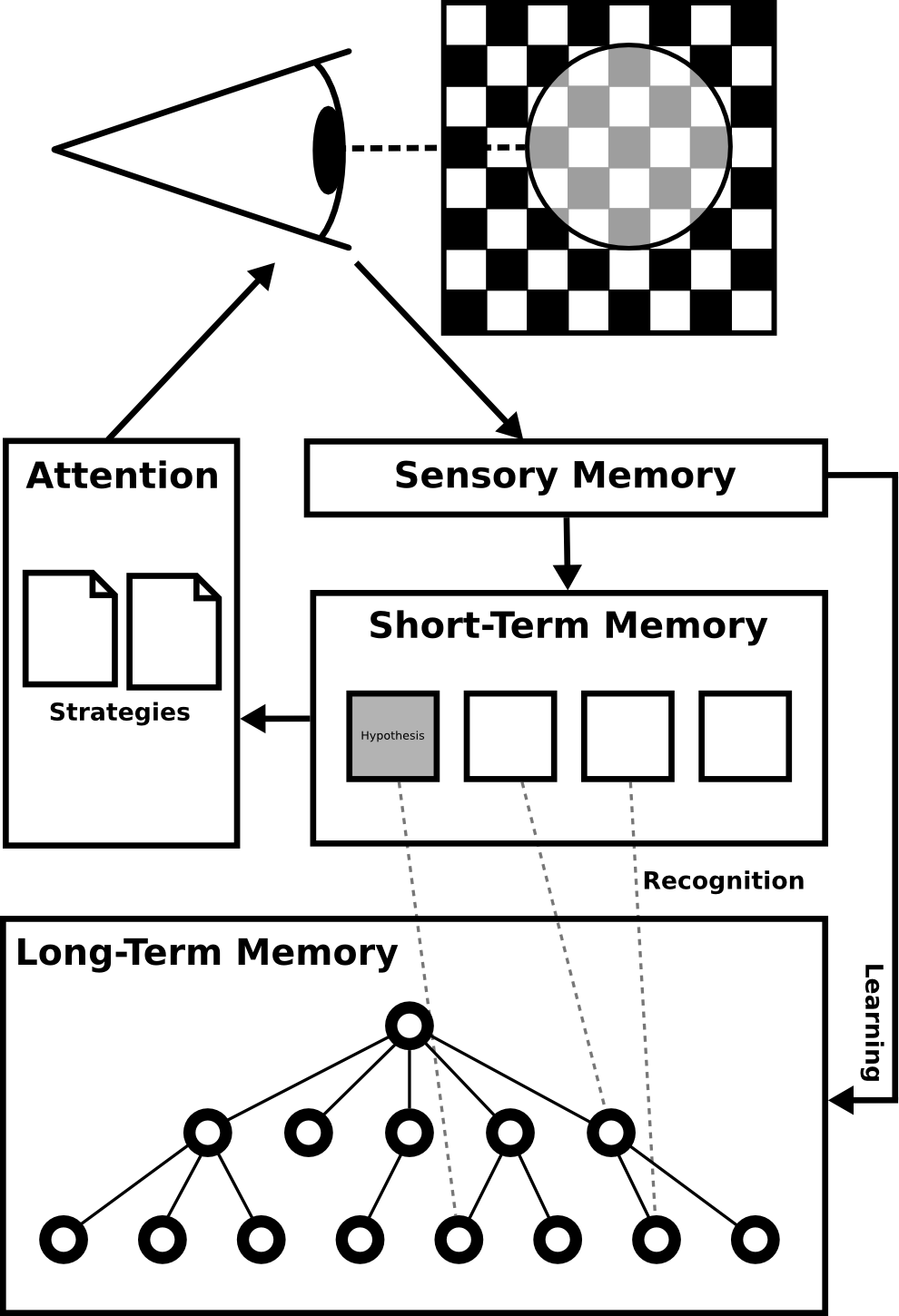Figure describing the overall architecture of the CHREST system, showing a perception system, a short-term memory store, and a long-term memory store.